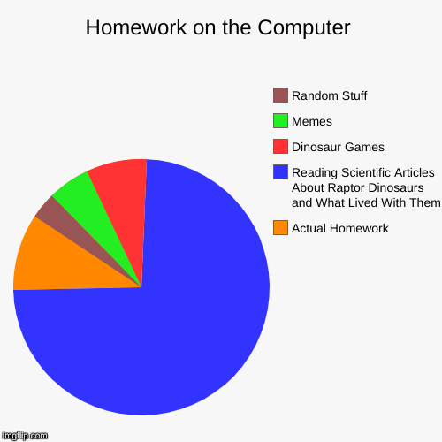 Homework on the Computer | Homework on the Computer | Actual Homework, Reading Scientific Articles About Raptor Dinosaurs and What Lived With Them, Dinosaur Games, Mem | image tagged in funny,pie charts,velociraptor,homework,memes,random | made w/ Imgflip pie chart maker