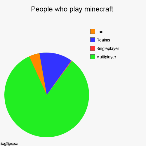 People who play minecraft | Multiplayer, Singleplayer, Realms, Lan | image tagged in funny,pie charts | made w/ Imgflip pie chart maker