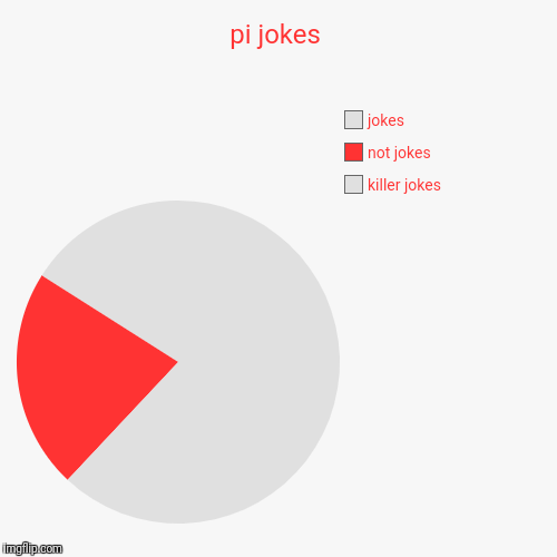 pi jokes | killer jokes, not jokes, jokes | image tagged in funny,pie charts | made w/ Imgflip pie chart maker