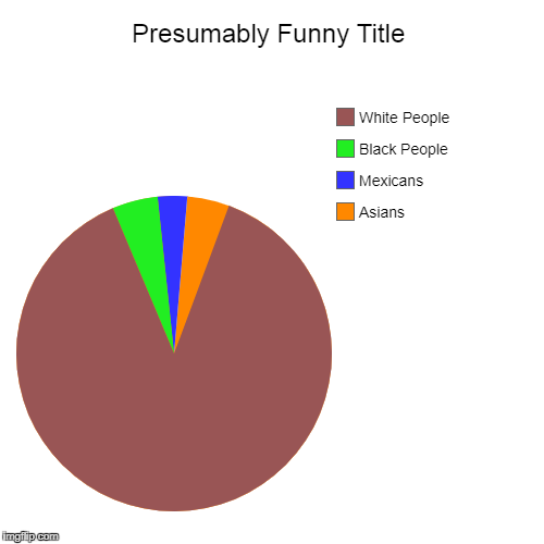 People who do not know De Wae  | Asians, Mexicans, Black People, White People | image tagged in funny,pie charts | made w/ Imgflip pie chart maker