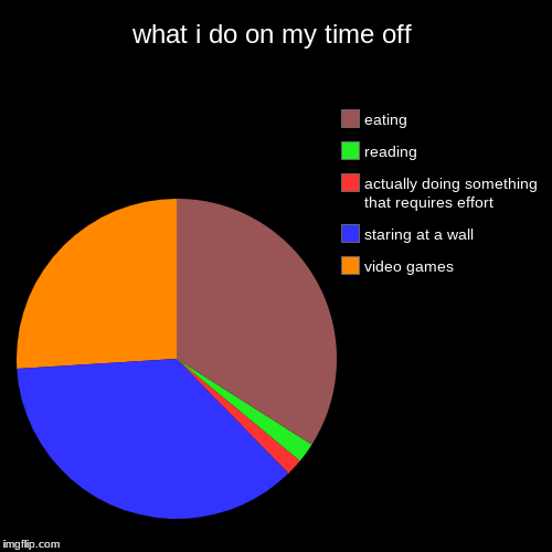 what i do on my time off | video games, staring at a wall, actually doing something that requires effort, reading, eating | image tagged in funny,pie charts | made w/ Imgflip pie chart maker
