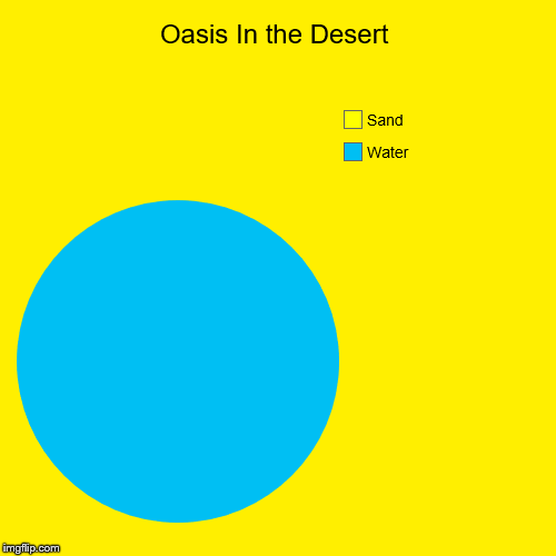 Oasis In the Desert | Water, Sand | image tagged in funny,pie charts | made w/ Imgflip pie chart maker
