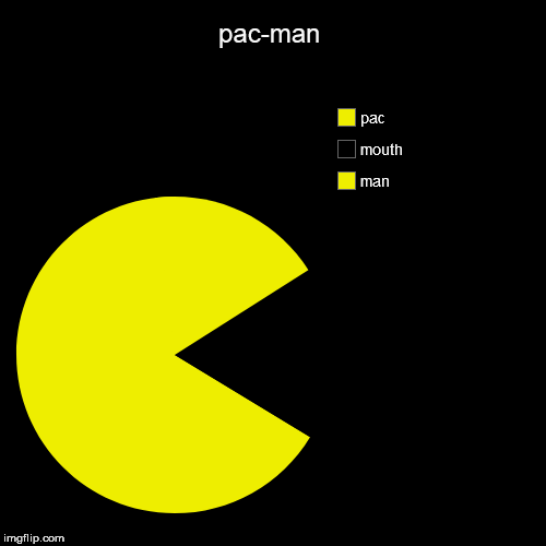 pac-man | man, mouth, pac | image tagged in funny,pie charts | made w/ Imgflip pie chart maker