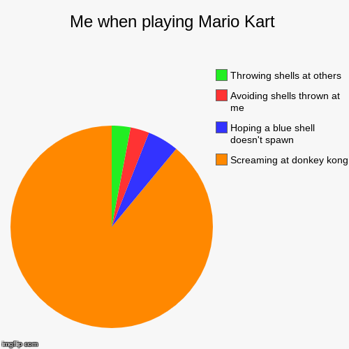 Accurate | Me when playing Mario Kart | Screaming at donkey kong, Hoping a blue shell doesn't spawn, Avoiding shells thrown at me, Throwing shells at o | image tagged in funny,pie charts,mario kart | made w/ Imgflip pie chart maker