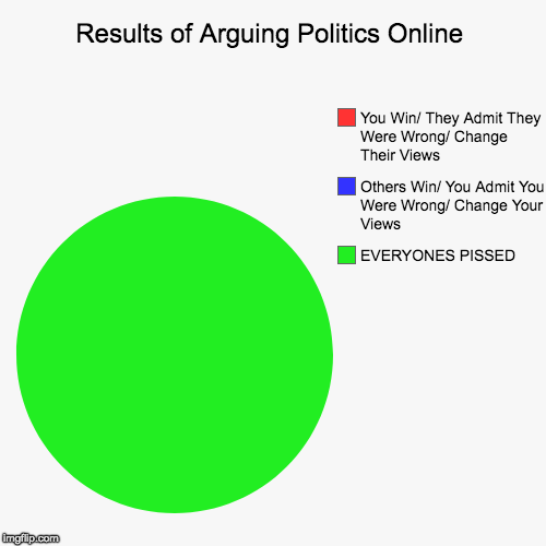 Results of Arguing Politics Online | EVERYONES PISSED, Others Win/ You Admit You Were Wrong/ Change Your Views, You Win/ They Admit They Wer | image tagged in funny,pie charts | made w/ Imgflip pie chart maker