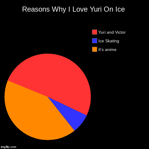 Reasons Why I watch Yuri on Ice | Reasons Why I Love Yuri On Ice | It's anime, Ice Skating, Yuri and Victor | image tagged in funny,pie charts,memes,chart,yuri and victor,yuri on ice | made w/ Imgflip chart maker