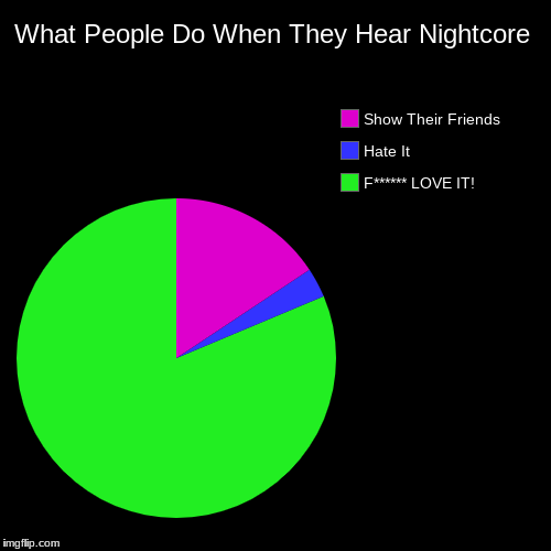 What people do when they hear Nightcore | What People Do When They Hear Nightcore | F****** LOVE IT!, Hate It, Show Their Friends | image tagged in funny,pie charts,nightcore,what people do,color,true fact chart | made w/ Imgflip pie chart maker