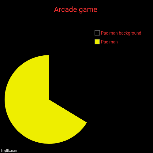 Arcade game | Pac man, Pac man background | image tagged in funny,pie charts | made w/ Imgflip pie chart maker