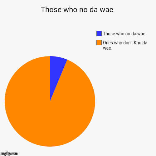 Those who no da wae | Ones who don't Kno da wae, Those who no da wae | image tagged in funny,pie charts | made w/ Imgflip pie chart maker