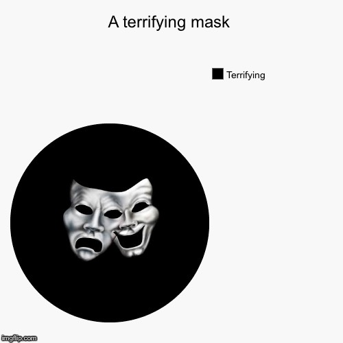 Getting funny... | image tagged in courage the cowardly dog,masks,pie charts,funny | made w/ Imgflip meme maker