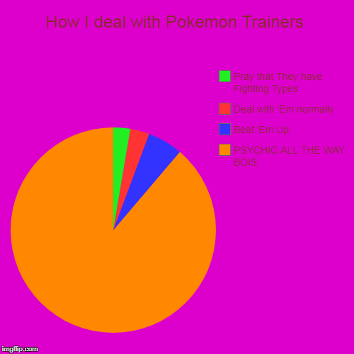 How to Deal with Trainers(as a Psychic type trainer/gym leader) | How I deal with Pokemon Trainers | PSYCHIC ALL THE WAY BOIS, Beat 'Em Up, Deal with 'Em normally, Pray that They have Fighting Types | image tagged in funny,pie charts,psychic,pokemon | made w/ Imgflip pie chart maker