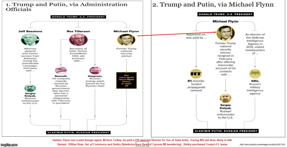 image tagged in trump russia connects 1  2 | made w/ Imgflip meme maker
