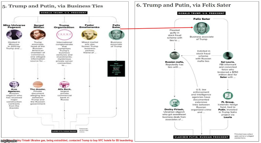 image tagged in trump russia connections 5  6 | made w/ Imgflip meme maker