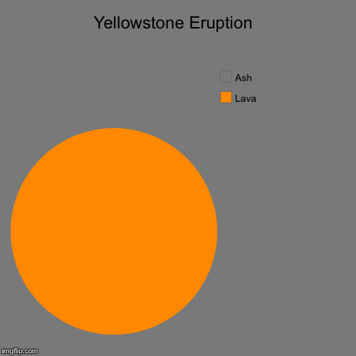 Yellowstone Eruption  | Yellowstone Eruption  | Lava, Ash | image tagged in funny,pie charts,yellowstone,midwest | made w/ Imgflip chart maker
