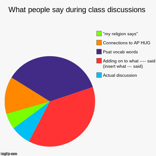 What people say during class discussions | Actual discussion, Adding on to what ---- said (insert what --- said) , Psat vocab words, Connect | image tagged in funny,pie charts | made w/ Imgflip pie chart maker