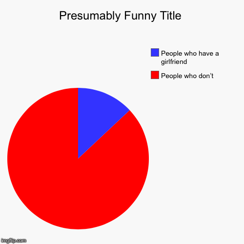 People who don't , People who have a girlfriend | image tagged in funny,pie charts | made w/ Imgflip pie chart maker
