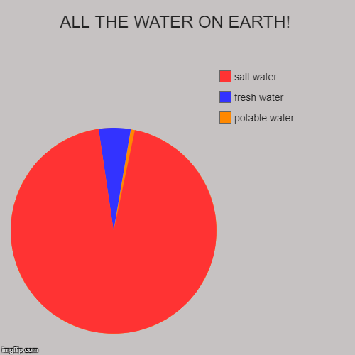 ALL THE WATER ON EARTH! | potable water, fresh water, salt water | image tagged in funny,pie charts | made w/ Imgflip pie chart maker