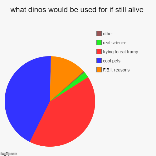 what dinos would be used for if still alive | F.B.I. reasons, cool pets, trying to eat trump, real science, other | image tagged in funny,pie charts | made w/ Imgflip pie chart maker