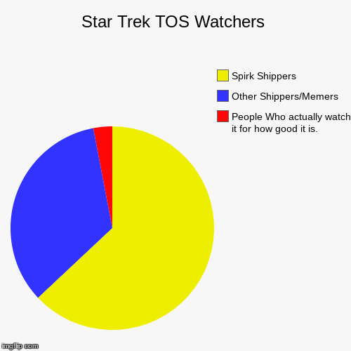 Star Trek TOS Watchers | People Who actually watch it for how good it is., Other Shippers/Memers, Spirk Shippers | image tagged in funny,pie charts | made w/ Imgflip chart maker
