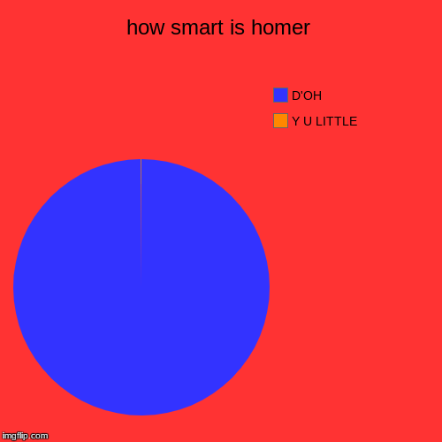 how smart is homer | Y U LITTLE, D'OH | image tagged in funny,pie charts | made w/ Imgflip pie chart maker