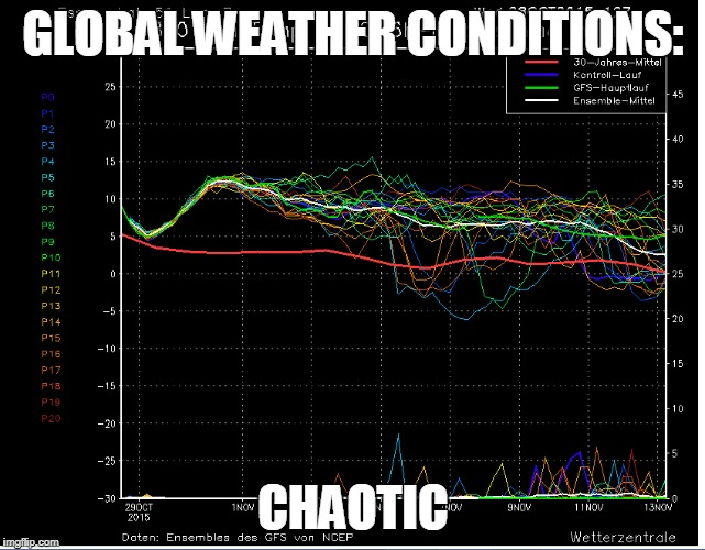 GLOBAL WEATHER CONDITIONS: CHAOTIC | made w/ Imgflip meme maker