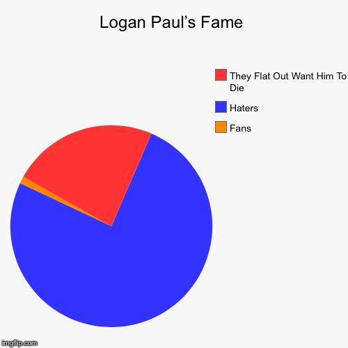 Logan Paul's Fame In A Nutshell | Logan Paul's Fame | Fans, Haters, They Flat Out Want Him To Die | image tagged in funny,pie charts,memes,meme,veryfunny | made w/ Imgflip pie chart maker