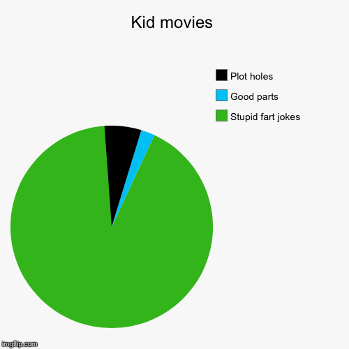 Kid movies | Stupid fart jokes, Good parts, Plot holes | image tagged in funny,pie charts | made w/ Imgflip pie chart maker