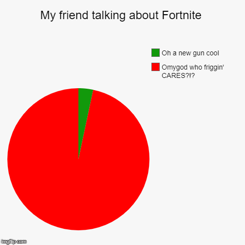 I don't have it, so I don't see what all the fuss is about. | My friend talking about Fortnite | Omygod who friggin' CARES?!?, Oh a new gun cool | image tagged in funny,pie charts | made w/ Imgflip pie chart maker