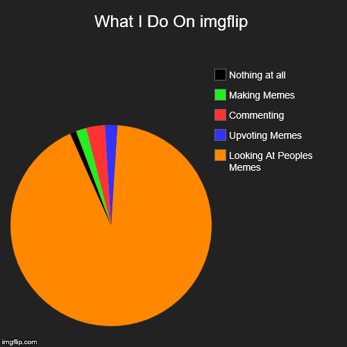 What I Do On imgflip | Looking At Peoples Memes, Upvoting Memes, Commenting, Making Memes, Nothing at all | image tagged in funny,pie charts | made w/ Imgflip pie chart maker