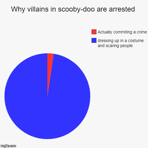 Why villains in scooby-doo are arrested | dressing up in a costume and scaring people, Actually commiting a crime | image tagged in funny,pie charts | made w/ Imgflip pie chart maker