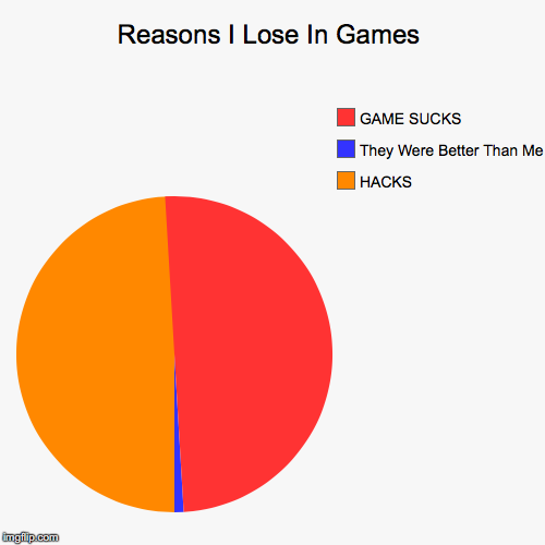 Reasons I Lose In Games | HACKS, They Were Better Than Me, GAME SUCKS | image tagged in funny,pie charts | made w/ Imgflip pie chart maker