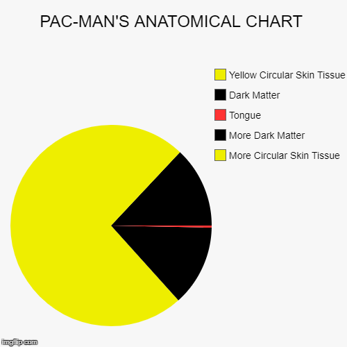 PAC-MAN'S ANATOMICAL CHART | More Circular Skin Tissue, More Dark Matter, Tongue, Dark Matter, Yellow Circular Skin Tissue | image tagged in funny,pie charts | made w/ Imgflip pie chart maker
