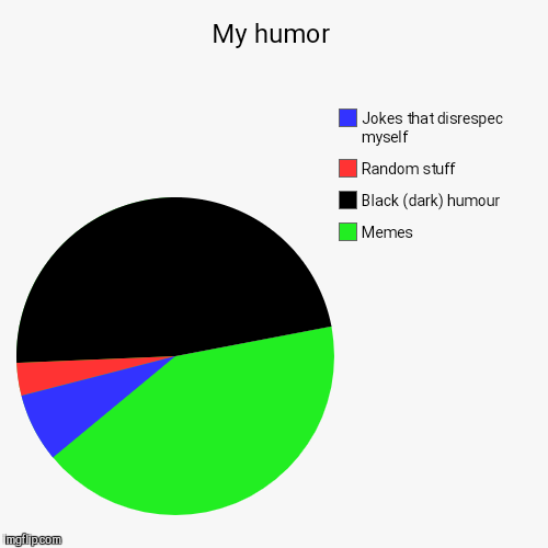 My humor | Memes, Black (dark) humour , Random stuff, Jokes that disrespec myself | image tagged in funny,pie charts | made w/ Imgflip chart maker