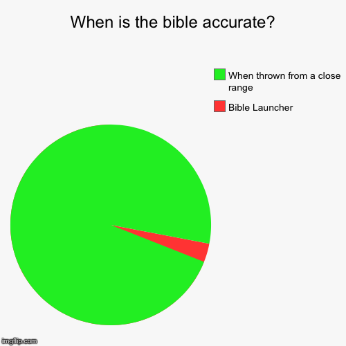 When is the bible accurate? | When is the bible accurate? | Bible Launcher, When thrown from a close range | image tagged in funny,pie charts,when is the bible accurate | made w/ Imgflip pie chart maker