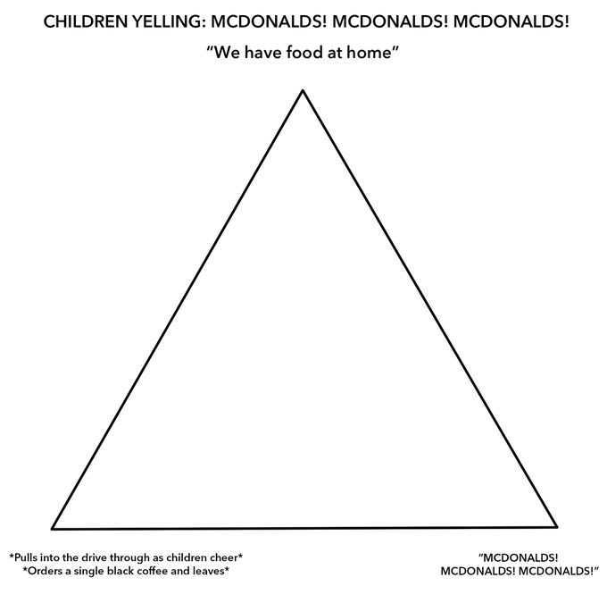 Alignment Chart Template Meme - The Chart