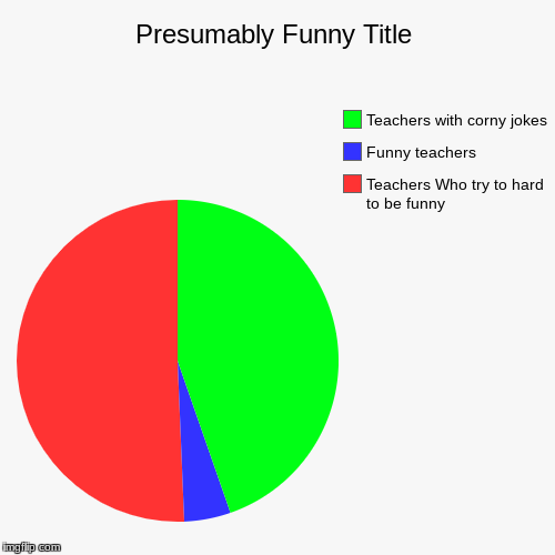 Teachers Who try to hard to be funny, Funny teachers, Teachers with corny jokes | image tagged in funny,pie charts | made w/ Imgflip chart maker