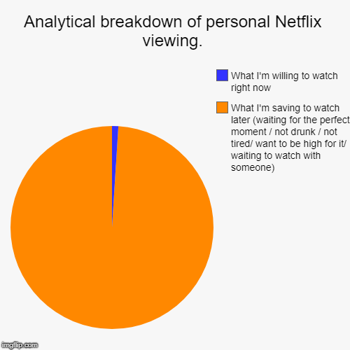 Analytical breakdown of personal Netflix viewing. | What I'm saving to watch later (waiting for the perfect moment / not drunk / not tired/  | image tagged in funny,pie charts | made w/ Imgflip pie chart maker