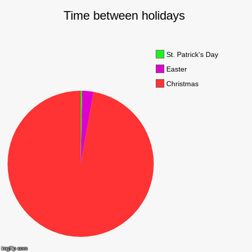 Time between holidays | Christmas, Easter, St. Patrick's Day | image tagged in funny,pie charts | made w/ Imgflip chart maker