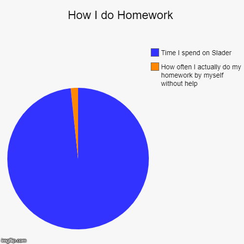 How I do Homework | How often I actually do my homework by myself without help, Time I spend on Slader | image tagged in funny,pie charts | made w/ Imgflip pie chart maker