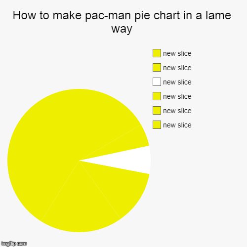 How to make pac-man pie chart in a lame way | How to make pac-man pie chart in a lame way | | image tagged in funny,pie charts | made w/ Imgflip pie chart maker