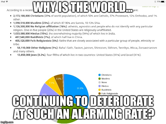 Religion | WHY IS THE WORLD... CONTINUING TO DETERIORATE AT SUCH AN ALARMING RATE? | image tagged in religionchristianity,religion,islam,jew,wakeup,truth | made w/ Imgflip meme maker
