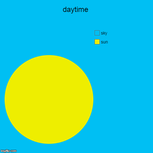 daytime | sun, sky | image tagged in funny,pie charts | made w/ Imgflip pie chart maker