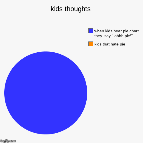 "kids thoughts | kids that hate pie, when kids hear pie chart they  say "" ohhh pie!"" 