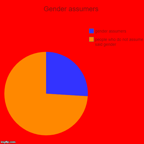 Gender assumers | people who do not assume said gender, gender assumers | image tagged in funny,pie charts | made w/ Imgflip pie chart maker