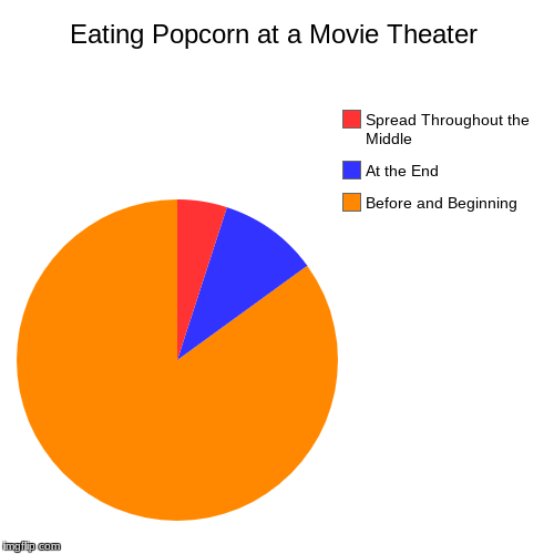 Eating Popcorn at a Movie Theater | Before and Beginning, At the End, Spread Throughout the Middle | image tagged in funny,pie charts | made w/ Imgflip pie chart maker