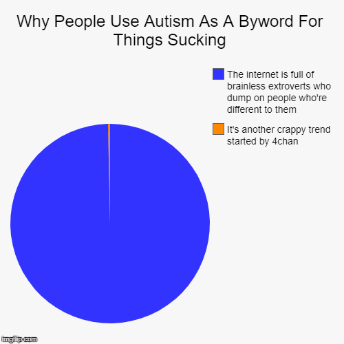 I Thought Cancer Was Worse | Why People Use Autism As A Byword For Things Sucking | It's another crappy trend started by 4chan, The internet is full of brainless extrove | image tagged in funny,pie charts,autism,internet | made w/ Imgflip pie chart maker