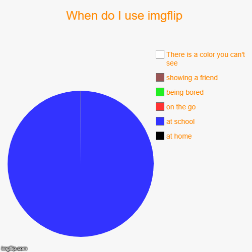 When do I use imgflip | at home, at school, on the go, being bored, showing a friend, There is a color you can't see | image tagged in funny,pie charts | made w/ Imgflip pie chart maker