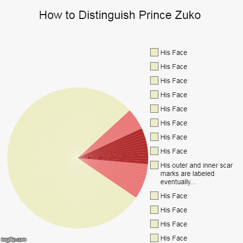Prince Zuko's Face | How to Distinguish Prince Zuko | His Face, His Face, His Face, His Face, His Face, His Face, His Face, His Face, His Face, His Face, His Fac | image tagged in funny,memes,pie charts,prince,zuko,avatar the last airbender | made w/ Imgflip pie chart maker