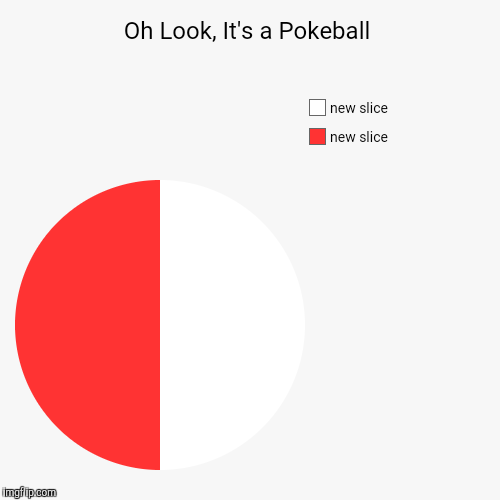 Oh Look, It's a Pokeball | | image tagged in funny,pie charts | made w/ Imgflip pie chart maker