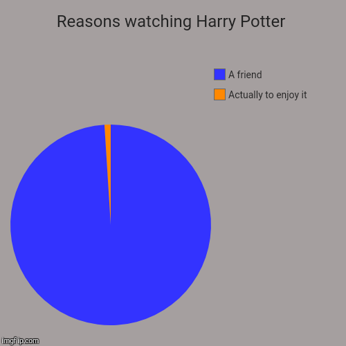 Reasons watching Harry Potter | Actually to enjoy it, A friend | image tagged in funny,pie charts | made w/ Imgflip pie chart maker